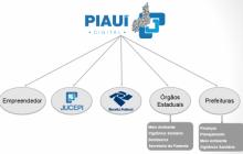 Acontece hoje (04) curso sobre Piauí Digital