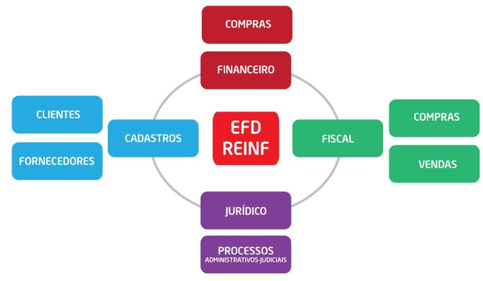 SPED REINF: veja aqui mais detalhes de mais uma etapa do SPED que irá afetar a sua empresa em 2018
